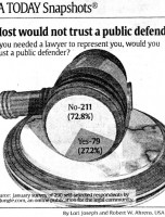 Most Would Not Trust A Public Defender
